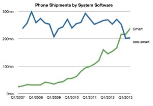 smartphone v non-smartphone shipments